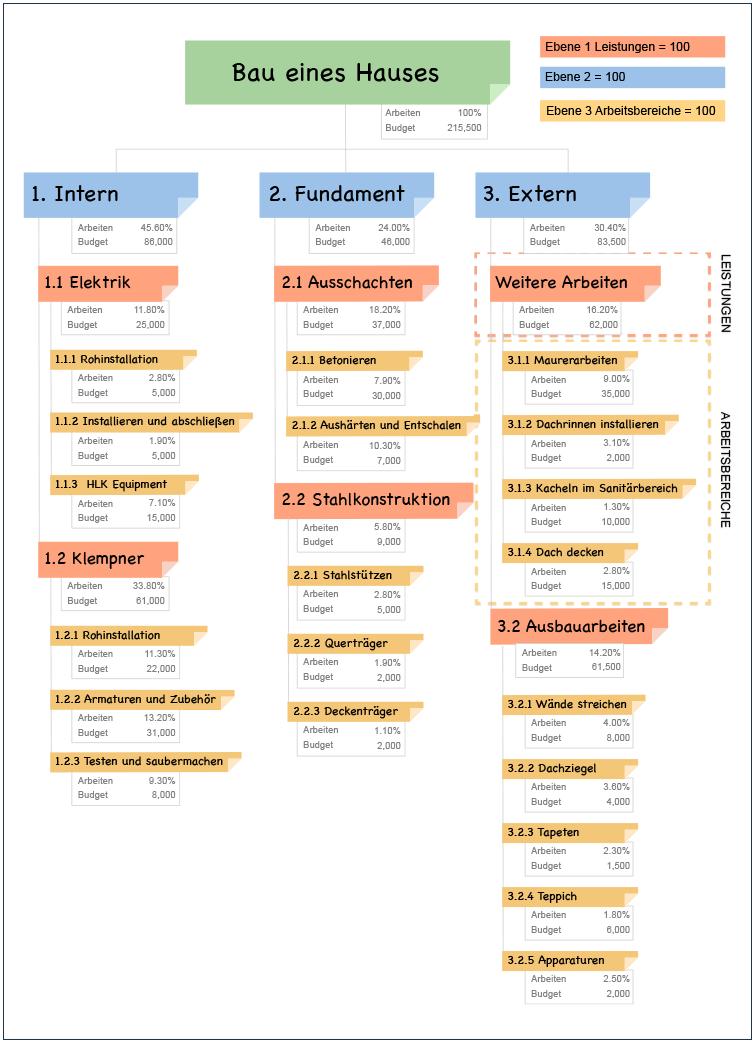 Projektplanung Die 100 Regel Fur Einen Projektstrukturplan